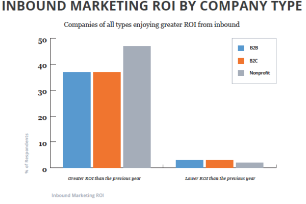 inbound_marketing_roi